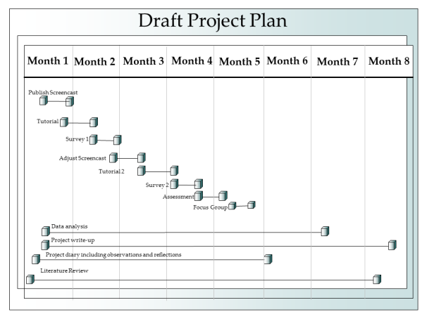 Draft project plan as a timeline