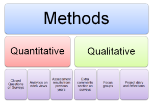Graphic showing methods for research